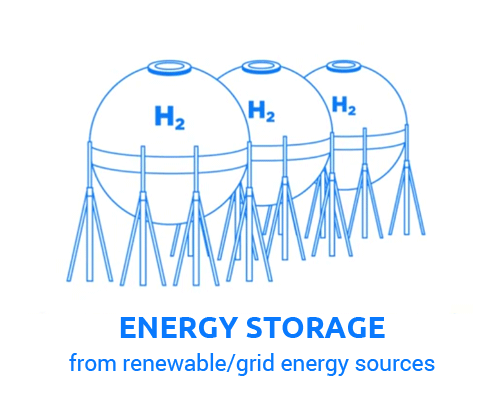 Why Hydrogen - Hydrox Holdings